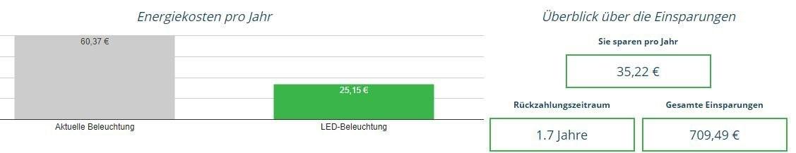 Resultat der Energiekostenrechnung