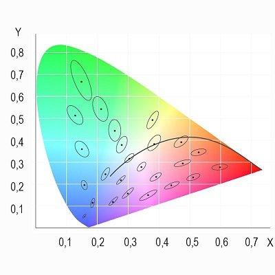 Grafik MacAdam-Ellipse