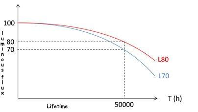 Grafik zum L80B10-Standard