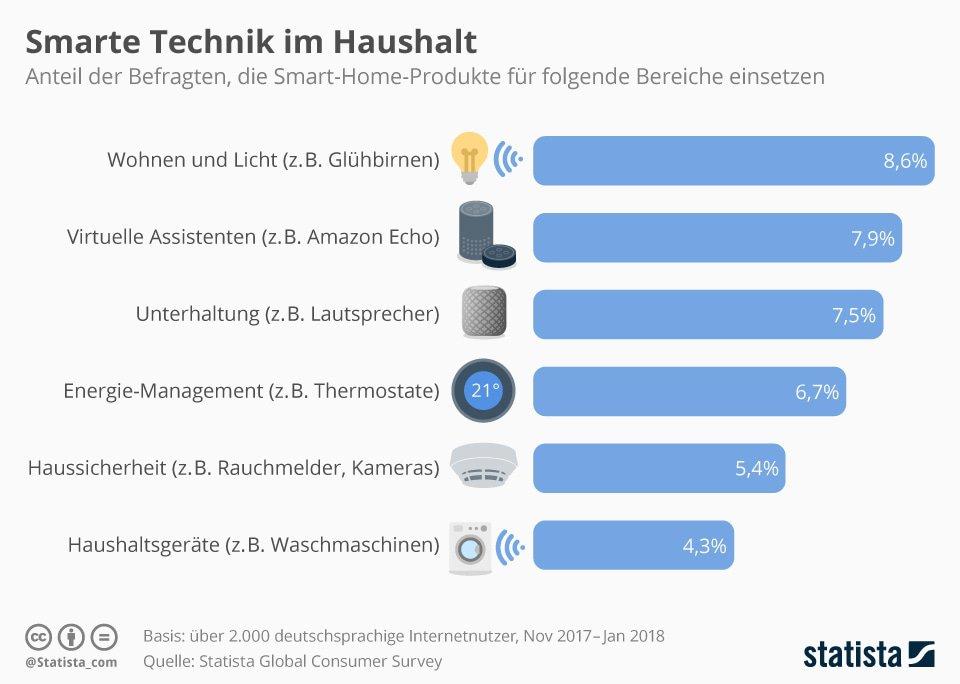 Infografik Statista: Smarte Technik im Haushalt