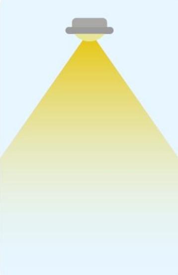 Breiter Abstrahlwinkel 60-150 Grad